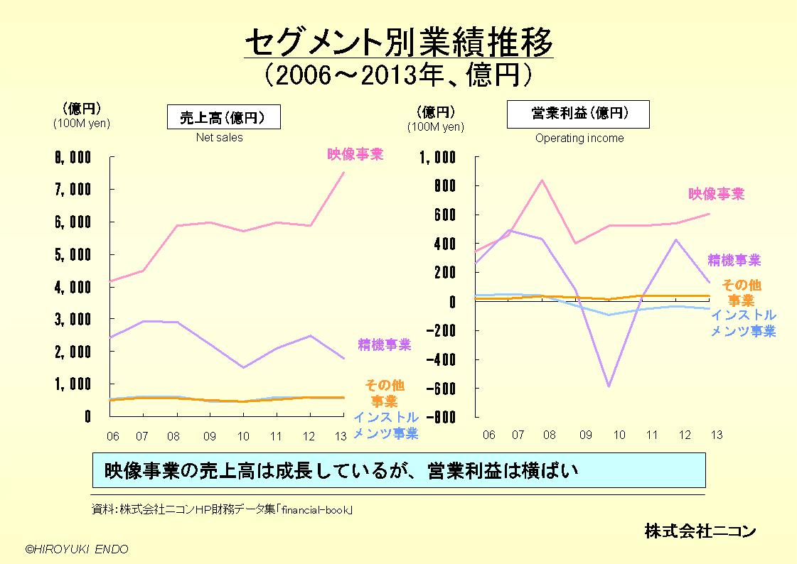 株式会社ニコンのセグメント別業績推移
