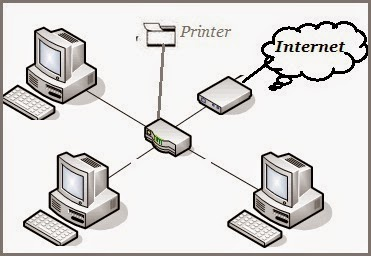 Type of Computer Networking