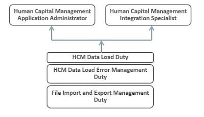 hdl4 - Basics of HCM Data Loader in Fusion