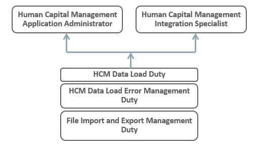 Fusion HCM Tips and Tricks: HCM Data Loader in Fusion - Part 1