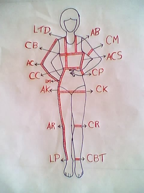 con este dibujo te puedes guiar para que aprendas a tomar medidas para niñas y mujeres