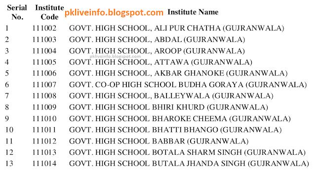 BISEGRW Board SSC Affiliated Boys Institutions/Schools CODE LIST
