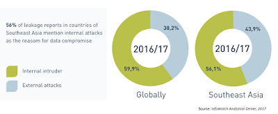 Source: Infowatch. Up to 56% of Southeast Asia incidents of compromised data were caused by executives, employees, IT administrators and other authorised personnel.