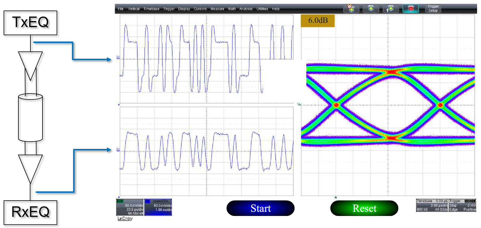 Test happens teledyne lecroy blog the effects of de emphasis on figure 3 by applying 6 db of de emphasis we find that the at receiver eye diagram of our serial data stream is better looking than ever ccuart Choice Image