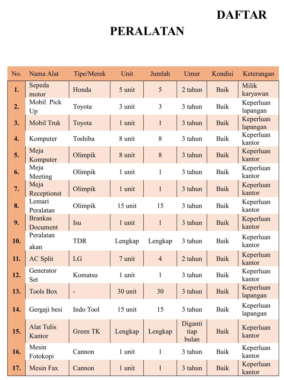 Daftar Peralatan