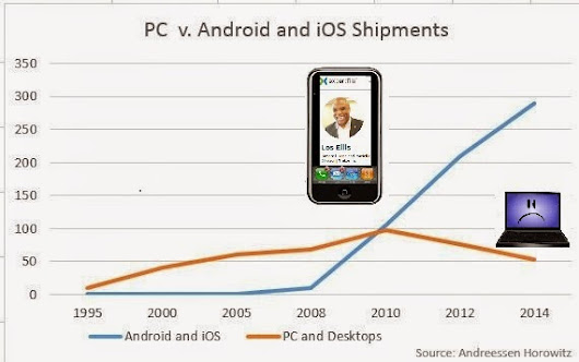 Awakening Android and iOS to the Demise of the PC