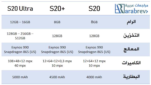 سامسونغ تطلق هواتف S20 S20+ و S20 Ultra