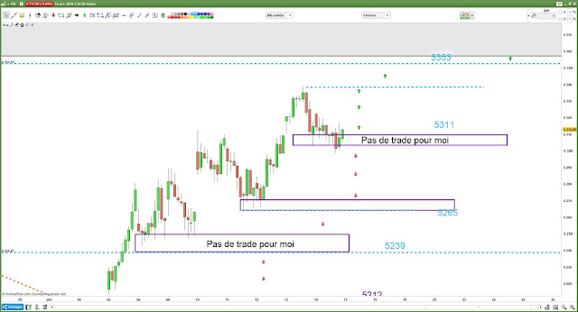 Matrice de trading bilan 16/04/18 cac40