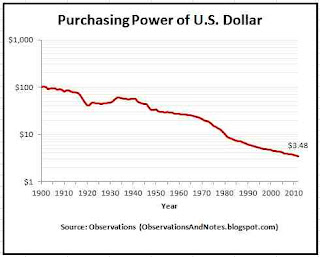 Inflation: 100-year history of decrease in value of a dollar. to 2012