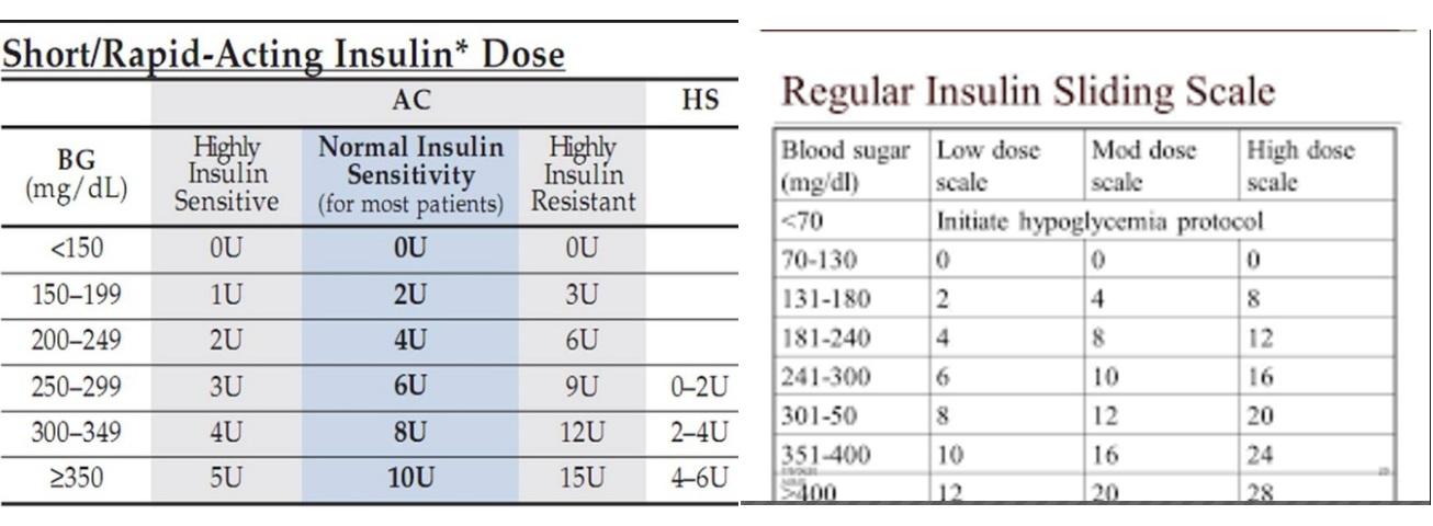 Sliding scale regimen of diabetes