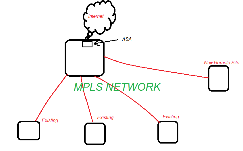 Network Fun!!! -- A Security/Network Engineer's Blog