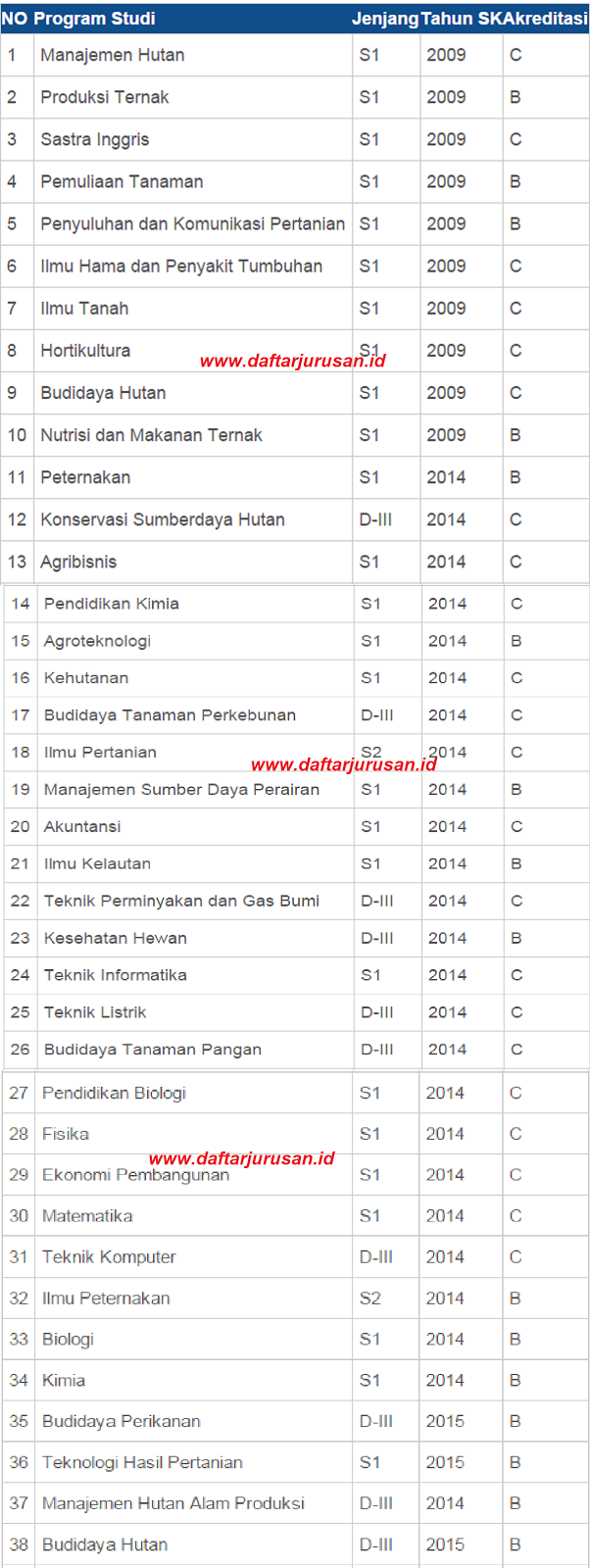 Daftar Fakultas dan Jurusan UNIPA Universitas Negeri Papua Terbaru