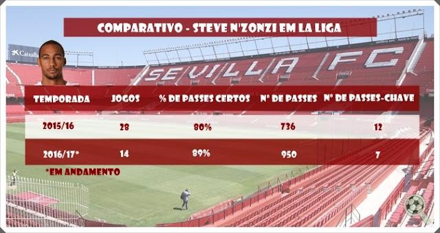 N'Zonzi numbers Sevilla