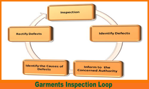 Garments Inspection loop