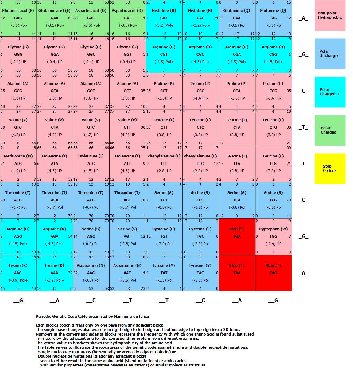 Internet Database Of Periodic Tables