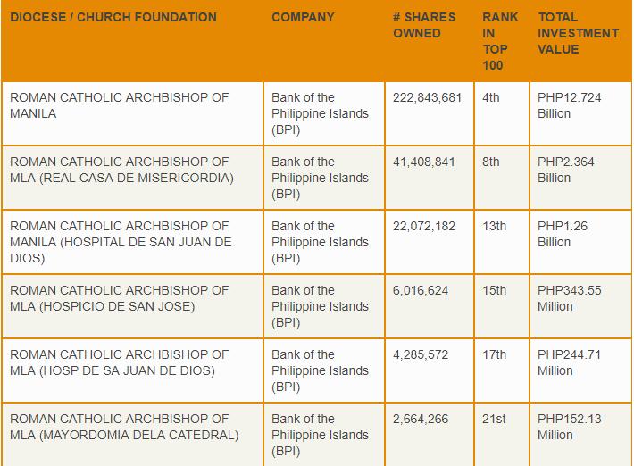 Stock market, Catholic church wealth, archdiocese of manila