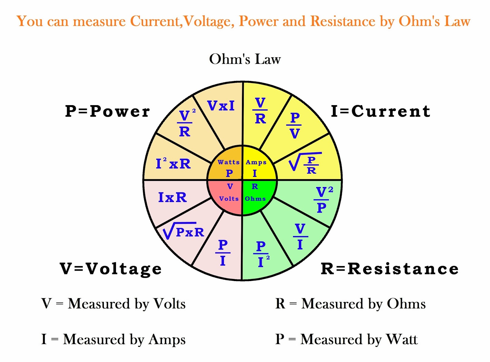 power voltage and current relationship