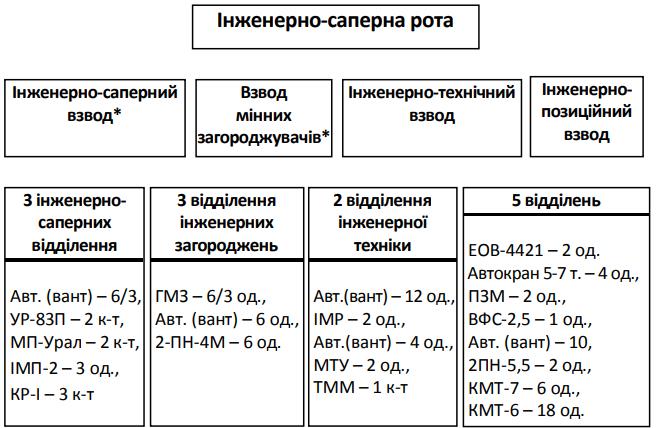 Структура інженерно-саперної роти окремої механізованої бригади військового округу (ОК)