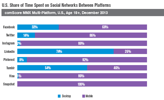 Time spent on social networks by platform - 2014