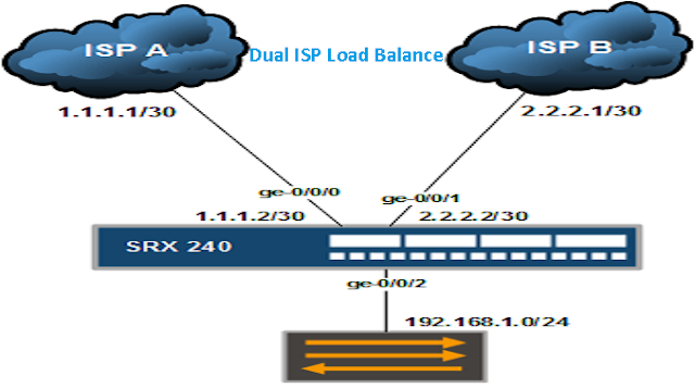 How to Load Balance Dual ISP Internet in Juniper SRX - TECHSUPPORT