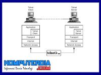 Pengertian Telnet dan jenis - jenis telnet