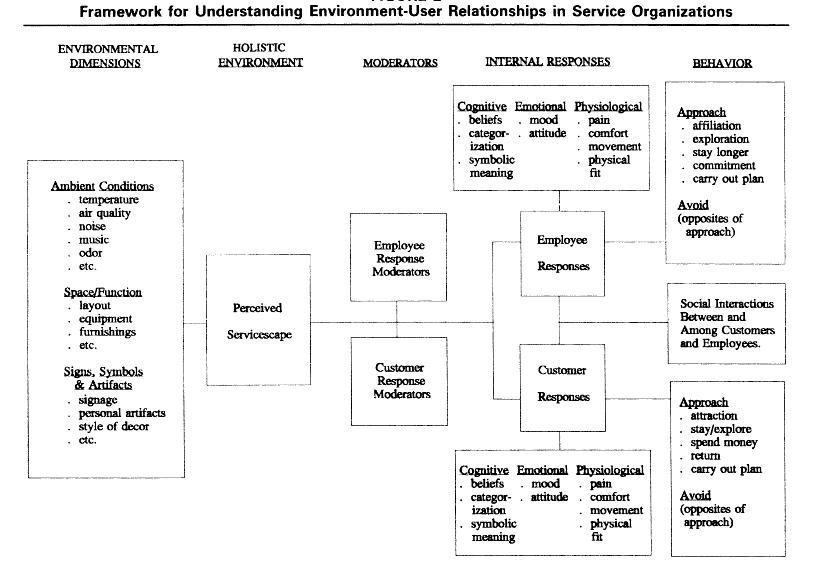 Servicescape Essay - Words | Bartleby