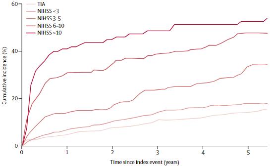 図:脳卒中 TIA後の認知症率