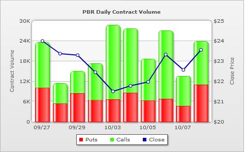 Put option trading volume