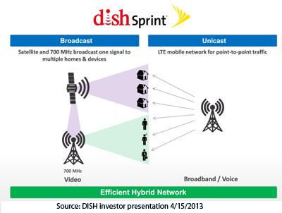 Converge! Network Digest: Dish Bids $25 5 Billion for Sprint