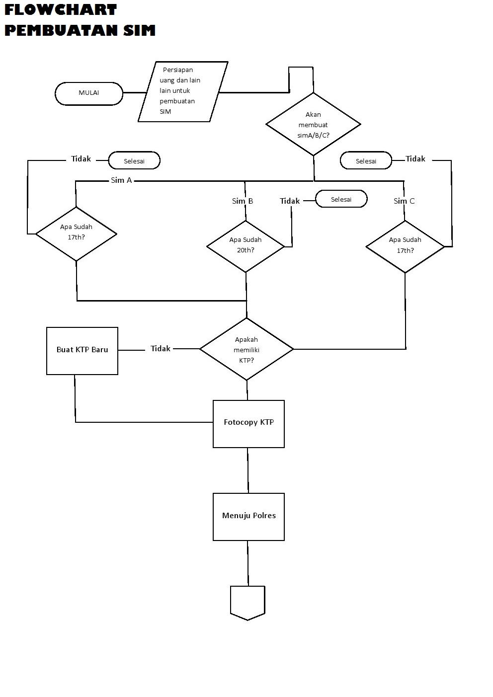 Software It Flowchard