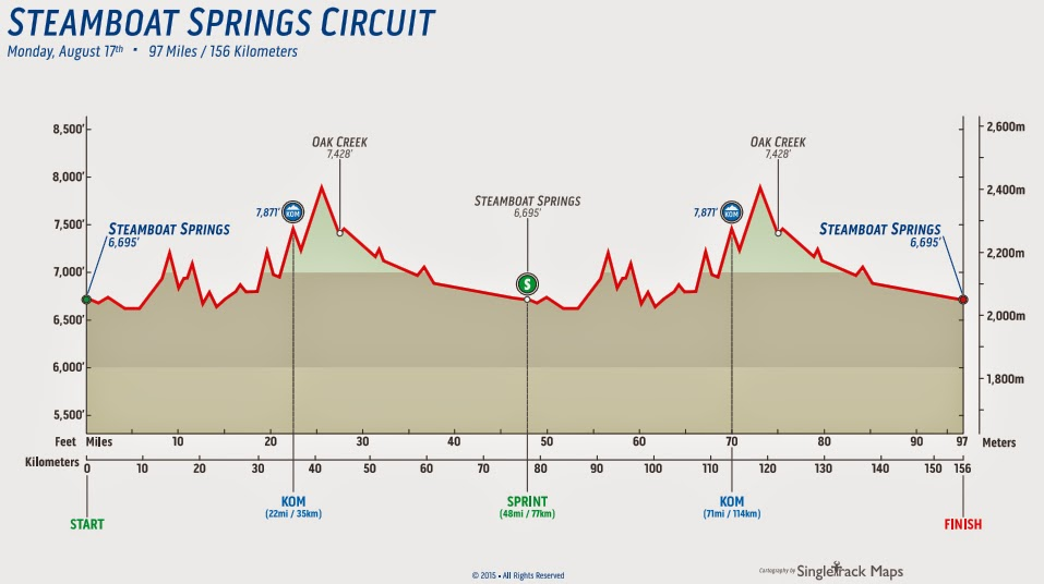 Steamboat Springs circuit profile map USa Pro Challenge 2015