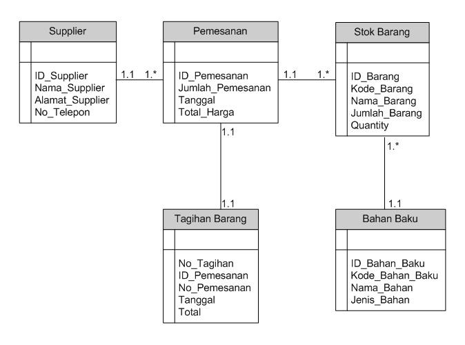 Tugas: Contoh Class Diagram Bagian Gudang