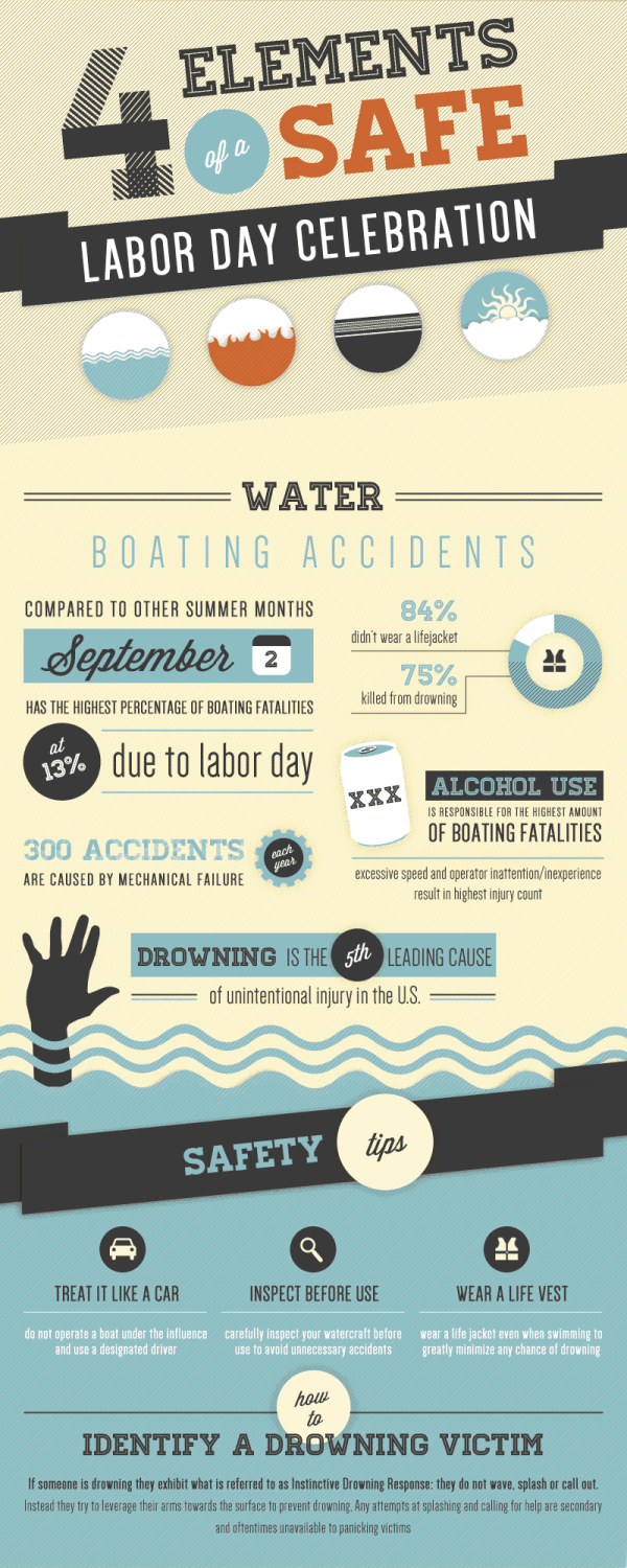 Daily Boater Boating News: Labor Day Boating Safety Reminder