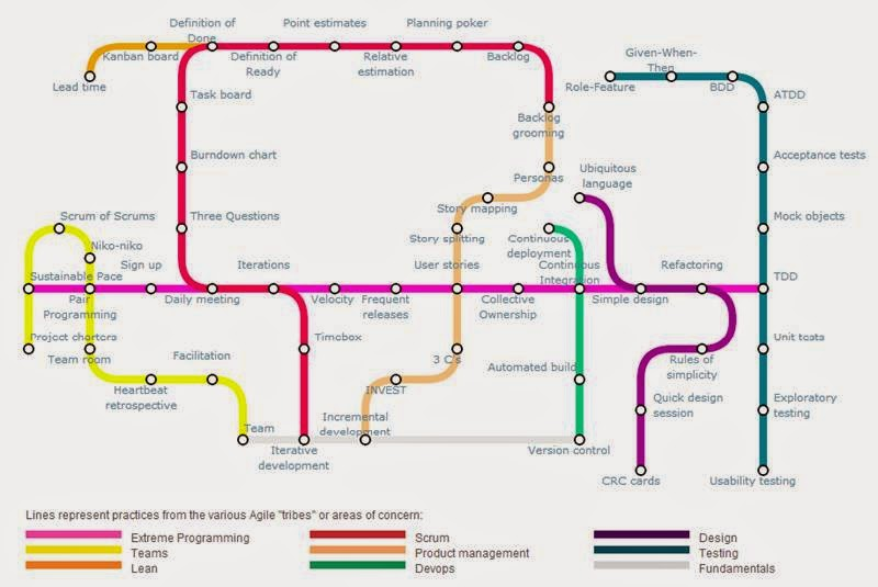 Project Management Subway Map.Arun Manglick Project Management Agile Subway Map