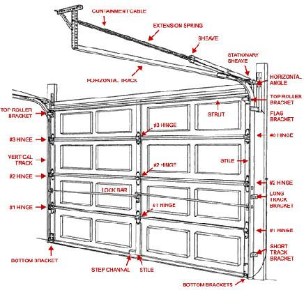Amazing Garage Door Cables. Do You Have Safety Cables On Your Garage Doors? These  Are