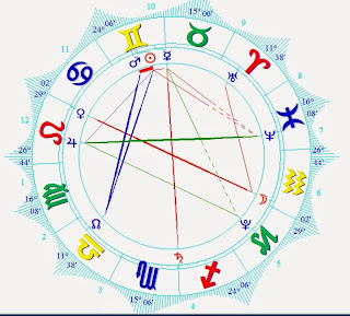 June 6 2015 Horoscope Chart Planetary Relationship