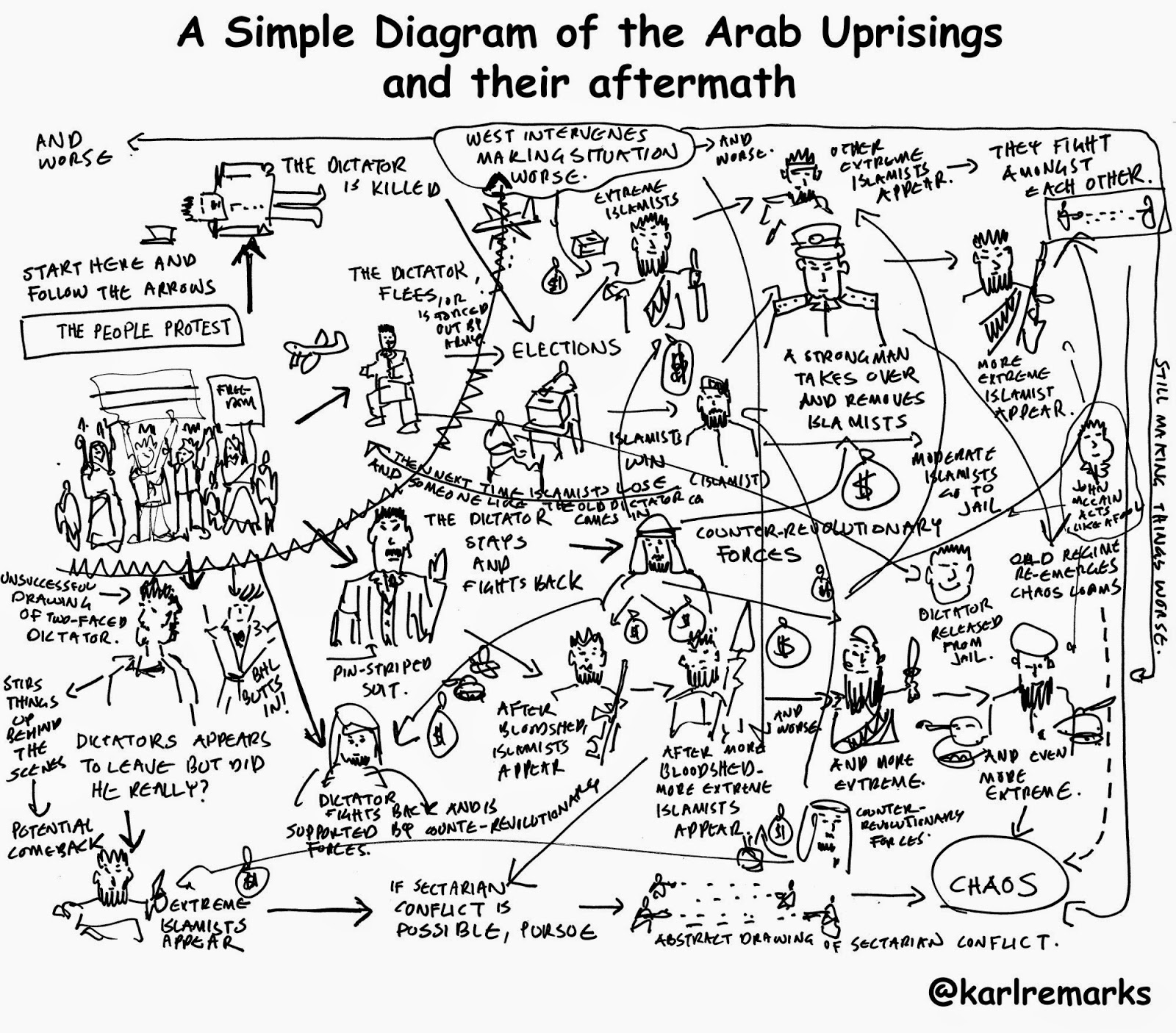 Karl remarks a simple diagram of the arab uprisings and their aftermath