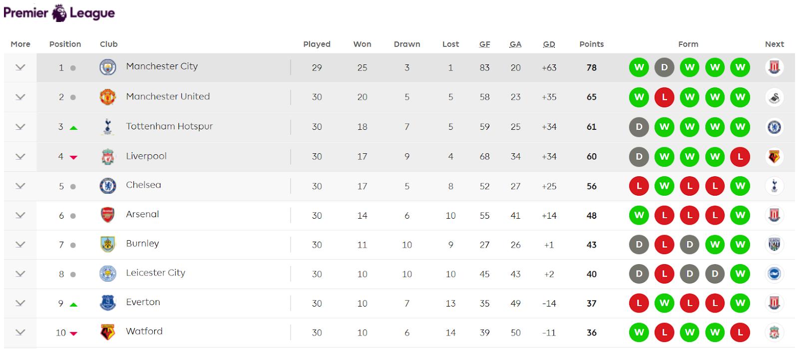 English Premier League Table Cabinets Matttroy