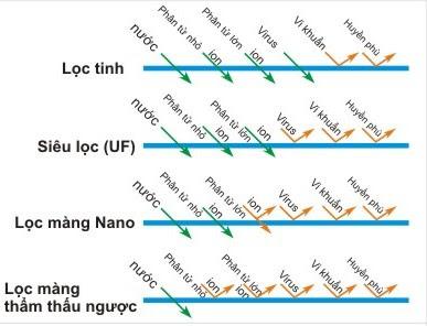 so sánh màng lọc UF, Nano, RO, màng lọc tinh