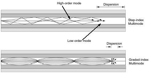 Graded-index multimode fiber dan Stepped index multimode fiber