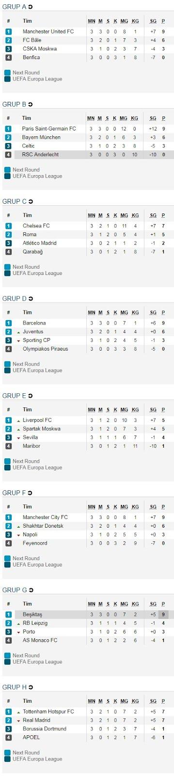 Klasemen Liga Champions 2017-2018