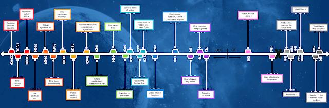 Timeline of human history