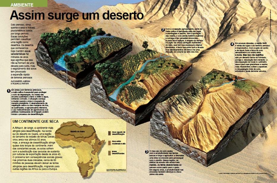 Desertificação | Conceitos Gerais Sobre Desertificação
