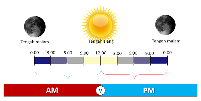 Penggunaan A.M dan P.M
