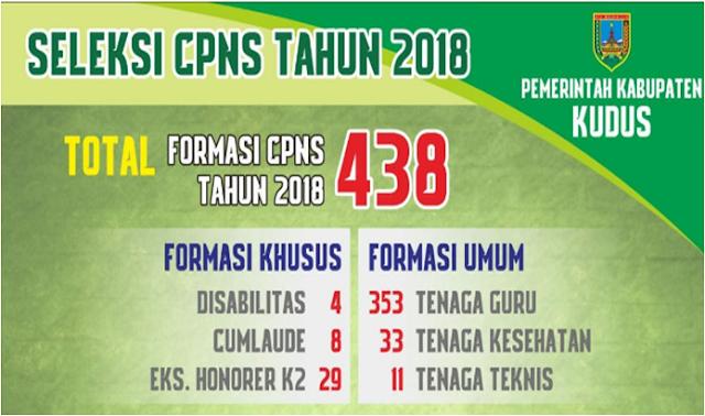 Seleksi CPNS Tahun 2018 Kabupaten Kudus