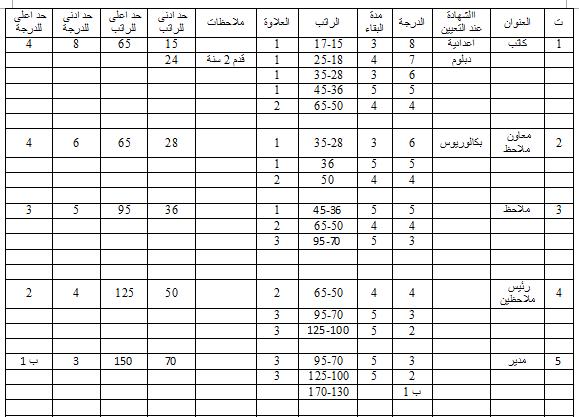 جدول الترقية والترفيع للوظائف الادارية وفق قانون الملاك وقانون الخدمة