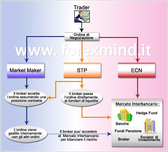 Forex market makers vs ecn
