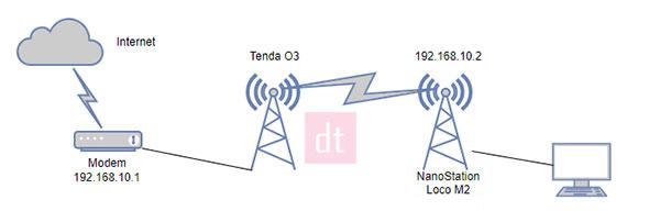 Cara Koneksi Wifi NanoStation Loco M2 Ke Tenda O3 topologi