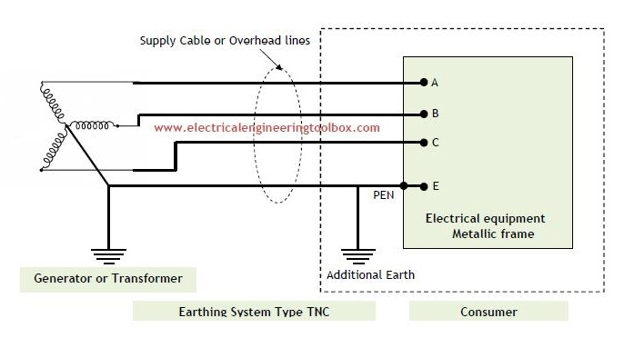 Prime Types Of Earthing Systems Used In Electrical Installations Wiring Cloud Hisonuggs Outletorg