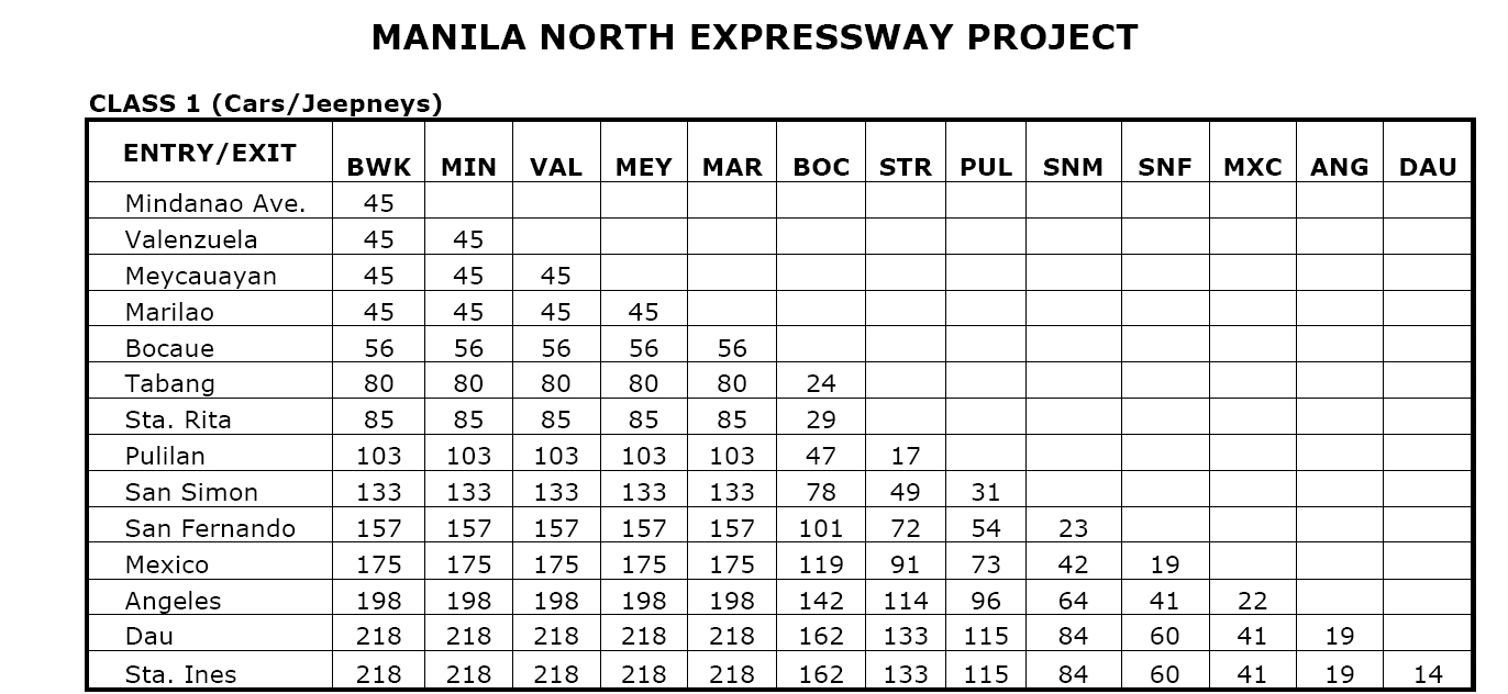 Prices On Jeeps >> NLEX Toll Rates 2016 - One Armed Wanderer